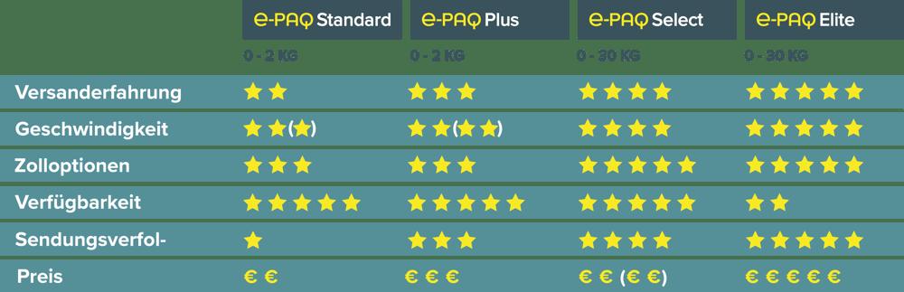 e-PAQ € Comparison Chart October 2020 DE