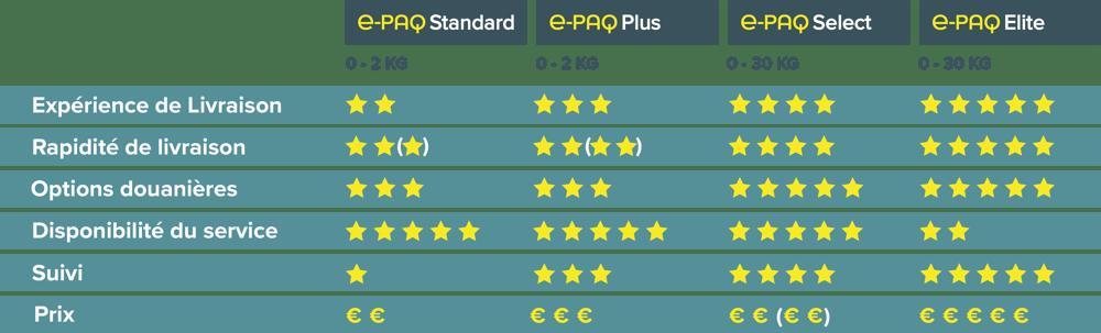 e-PAQ € Comparison Chart October 2020 FR